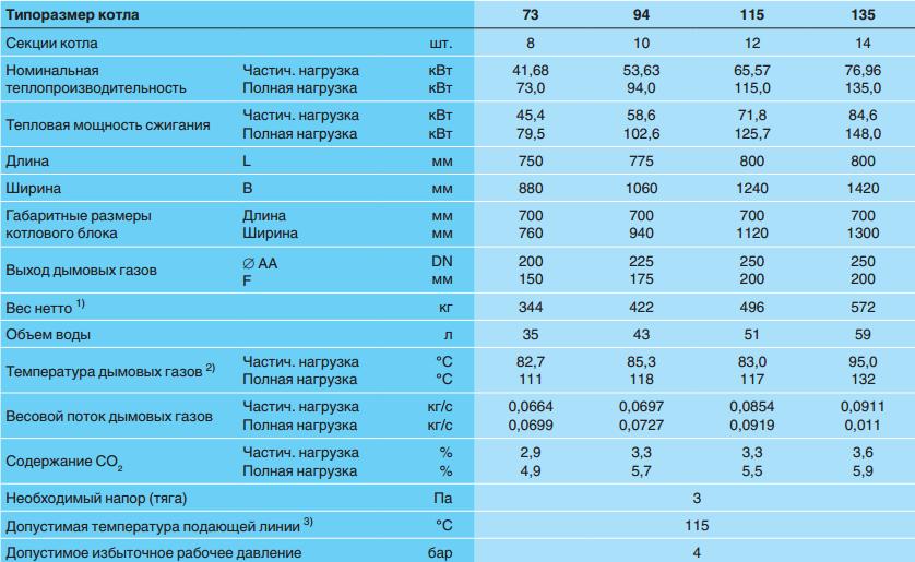 Характеристики напольных котлов Buderus Logano G234