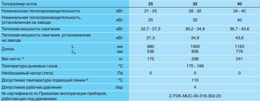 Характеристики дизельных напольных котлов Buderus Logano G125 SE