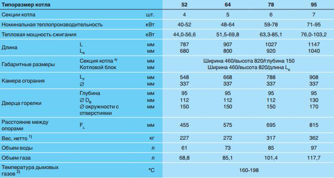 Характеристики напольных комбинированных котлов Buderus Logano G215 WS
